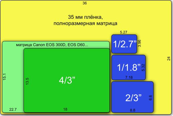 Соотношение размеров матриц